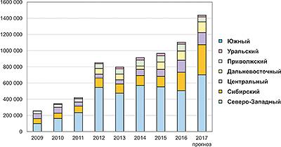 Рис. 1. Структура производства топливных пеллет в России по федеральным округам в 2009–2017 годах, тыс. т