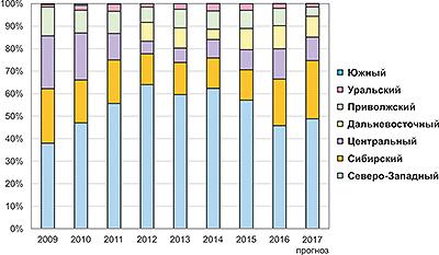 Рис. 3. Структура производства пеллет в России по федеральным округам в 2009–2016 годы и прогноз на 2017 год, %