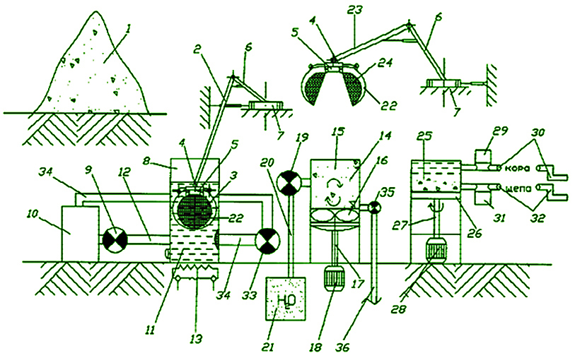 Рис. 3. Способ отделения коры от щепы и их сушки по патенту ООО «Иркутский НИИ лесной промышленности»
