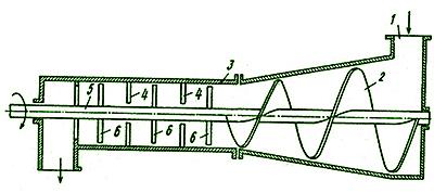 Рис. 2. Шнековая установка для окорки щепы в цилиндре конической формы: 1 – конический цилиндр; 2 – конический шнек; 3 – цилиндрический корпус; 4 – выступы на поверхности цилиндра; 5 – ротор; 6 – выступы ротора