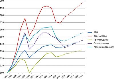 Рис. 1. Динамика основных макроэкономических показателей в России, 2004–2021 (прогноз), совокупные изменения, 2004 год = 100%
