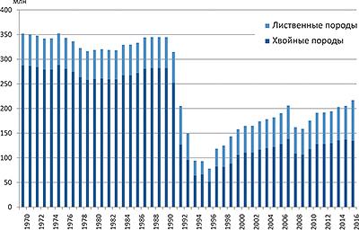 Рис. 10. Динамика объемов фактической заготовки в России в 1970–2016 годах, млн м3 в год
