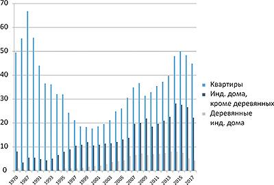 Рис. 3. Новое жилищное строительство в России, млн м2 в год, 1987–2017 годы