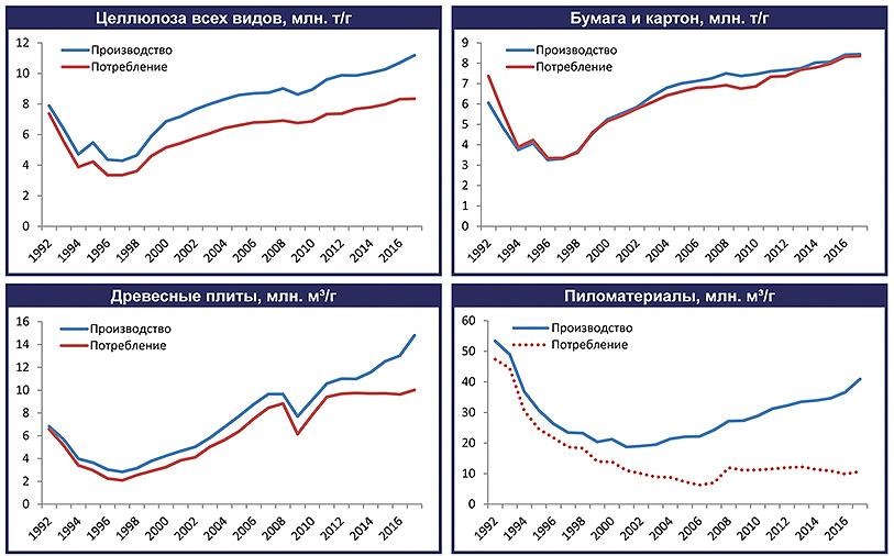 Рис. 8. Производство и потребление основных товаров ЛПК в России, 1992–2017 годы (оценка)