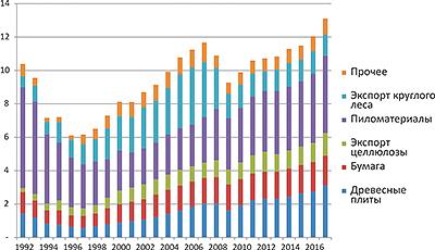 Рис. 9. Производство основных товаров в российском ЛПК по сегментам в 1992–2017 годах, в постоянных ценах (средние цены 2016 года, $)