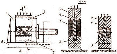 Рис. 2. Устройство для изготовления цилиндрических секторов