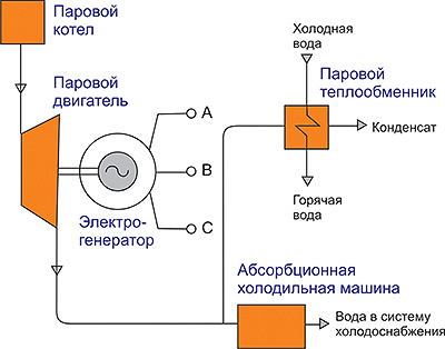 Рис. 1. Схема тригенерации с использованием парового двигателя