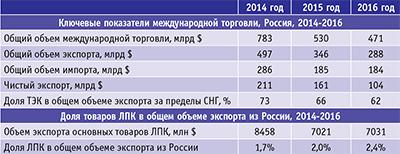 Таблица 2. Доля ключевых экспортных товаров российского ЛПК в общем объеме экспорта из России, 2014-2016 2014