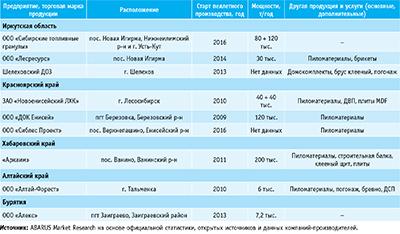 Посмотреть в PDF-версии журнала. Таблица 2. Некоторые производители топливных пеллет в Сибирском и Дальневосточном федеральных округах