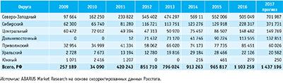 Посмотреть в PDF-версии журнала. Табл. 5. Структура производства пеллет в России по федеральным округам в 2009–2016 годы и прогноз на 2017 год, т