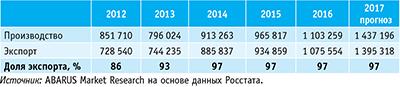 Таблица 6. Соотношение объемов российского производства и экспорта пеллет в 2012–2016 годах и прогноз на 2017 год, т