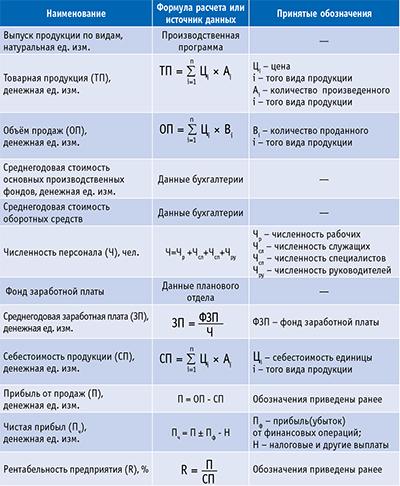 Таблица 1. Система экономических показателей на планируемый год