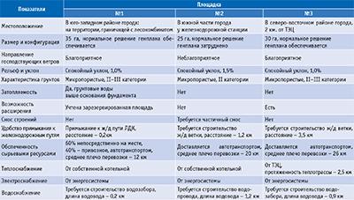 Посмотреть в PDF-версии журнала. Таблица 2. Технико-экономическая характеристика промышленных площадок для строительства предприятия ЦБП