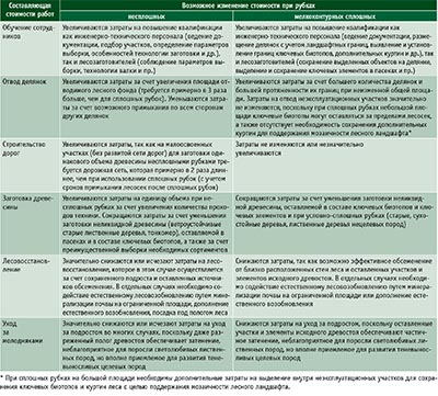 Таблица 1. Возможные изменения стоимости лесозаготовительных и лесохозяйственных работ при переходе к несплошным и мелкоконтурным сплошным рубкам Составляющая стоимости работ Возможное