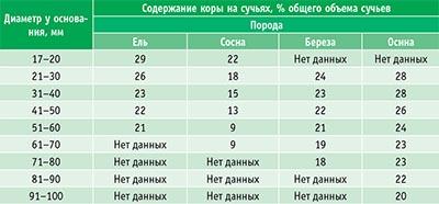 Содержание коры на сучьях, % общего объема сучьев