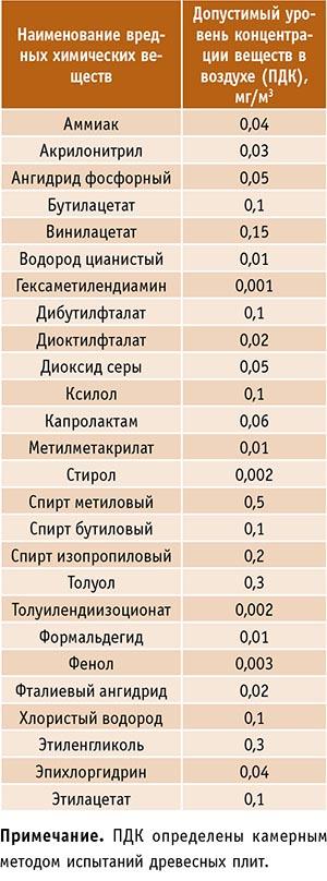 Таблица 1. Перечень вредных химических веществ и их предельно допустимые концентрации (по ТР ТС 025/2012)