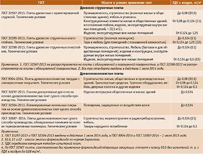 Посмотреть в PDF-версии журнала. Таблица 2. ПДК формальдегида для древесных плит