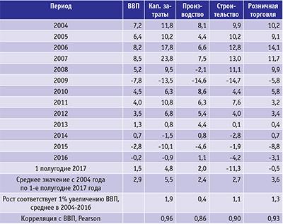 Таблица 1. Динамика основных макроэкономических показателей в России в 2004–2016 годах (в постоянных ценах и процентах относительно предыдущего года)