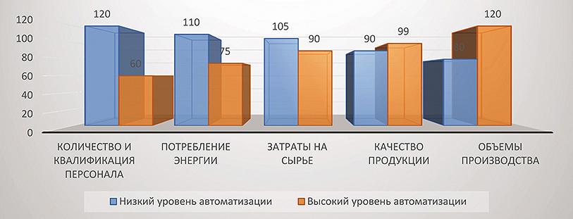 Эффективность комплексной автоматизации WOOD-ENGINE (%)