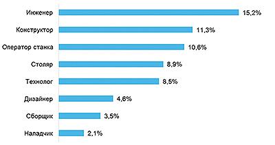 Рис. 4. Топ-8 наиболее востребованных профессий в сфере «Лесная промышленность, деревообработка» в Санкт-Петербурге в третьем квартале 2017 года, % к общему числу