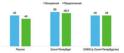 Рис. 5. Размер ожидаемой и предлагаемой заработной платы в лесной промышленности в третьем квартале 2017 года, тыс. руб.