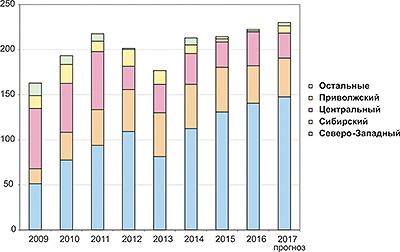 Рис. 3. Динамика выпуска стандартных деревянных домов по федеральным округам в 2009–2016 годы и прогноз на 2017 год, тыс. м2