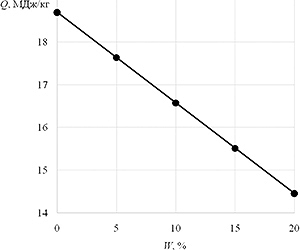 Рис. 1. Рабочая теплотворная способность древесины в зависимости от относительной влажности