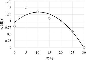 Рис. 3. Влияние влажности опилок на прочность брикетов