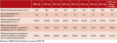 Посмотреть в PDF-версии журнала. Таблица 1. Доля индивидуального домостроения, включая деревянное, в общем объеме строительства жилья в России в 2009–2016 годы и первые три квартала 2017 года, %