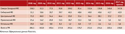 Посмотреть в PDF-версии журнала. Таблица 2. Объемы выпуска стандартных деревянных домов в России по федеральным округам в 2008–2016 годы и прогноз на 2017 год, тыс. м2