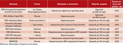 Посмотреть в PDF-версии журнала. Таблица 4. Ведущие компании, производящие готовые домокомплекты и дома высокой стадии готовности, преимущественно каркасные