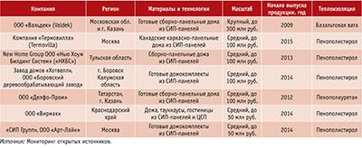 Посмотреть в PDF-версии журнала. Таблица 5. Ведущие компании, производящие готовые домокомплекты и дома высокой стадии готовности, каркасные с использованием СИП-панелей
