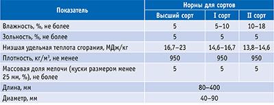 Таблица 1. Технические требования к топливным брикетам