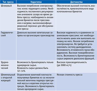 Таблица 3. Преимущества и недостатки разных конструкций прессов