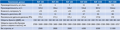 Посмотреть в PDF-версии журнала. Таблица 4. Технические характеристики модельного ряда прессов фирмы RUF (Германия) Технические данные RUF 100 RUF 200 RUF 400 RUF 600 RUF 1100