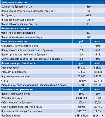 Таблица 5. Примерная оценка рентабельности продукции брикетного производства