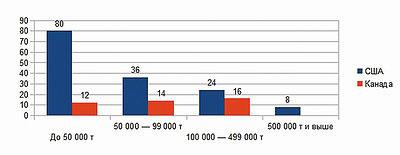 Рис. 3. Число пеллетных заводов разной мощности в США и Канаде