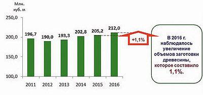 Рис. 1. Объемы заготовки древесины в РФ в 2011–2016 годы, млн м3