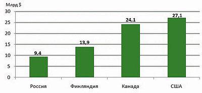 Рис. 5. Выручка лесного экспорта за 2016 год в России, Финляндии, Канаде и США, $ млрд