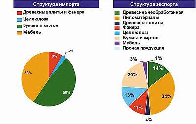 Рис. 6. Структура экспорта и импорта лесобумажной продукции в 2016 году в России, %