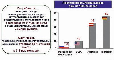 Рис. 7. Протяженность лесных дорог в России, США, Австрии и Германии, км на 1 тыс. га лесов