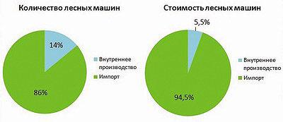 Рис. 8. Соотношение объемов проданной в 2016 году на рынке РФ импортной и отечественной техники для ЛПК и сельского хозяйства