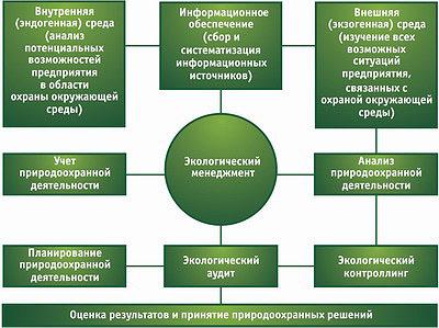 Рис. 2. Система управления природоохранной деятельностью на предприятии ЛПК