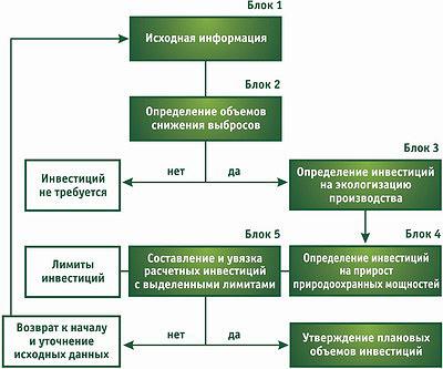 Рис. 3. Алгоритм расчета природоохранных инвестиций на предприятии