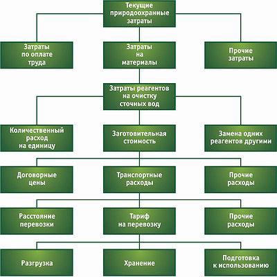 Рис. 4. Детализация материальных затрат в себестоимости очистки сточных вод