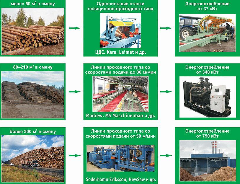 Выбор лесопильного оборудования для распиловки балансов на лесных терминалах