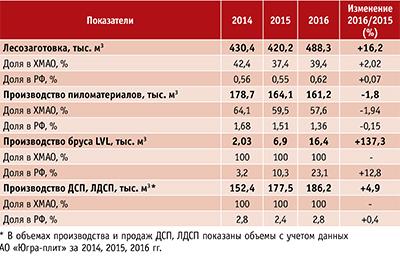 Таблица 1. Доля АО в объеме производства товарной продукции Российской Федерации и Ханты-Мансийского автономного округа – Югры