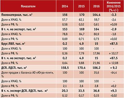 Таблица 2. Доля АО «Югорский лесопромышленный холдинг» в объемах продаж товарной продукции