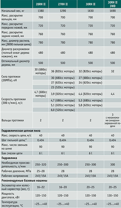Технические характеристики харвестерных головок Kesla: 28RHII; 27RH II; 30RH II; 30RH II 3WD