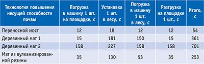 Таблица. Затраты времени на реализацию мероприятий по повышению несущей способности почвы